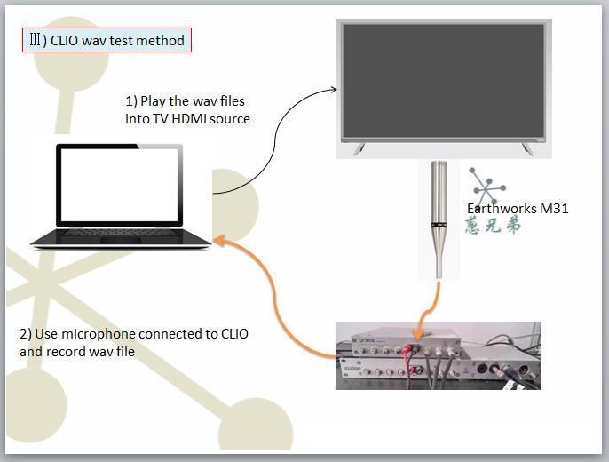 液晶电视声音录制的方法