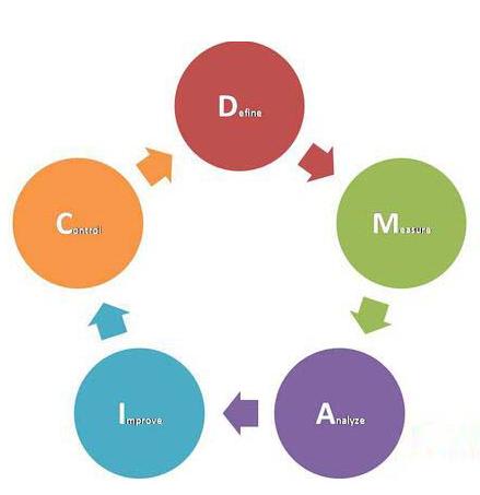 大数据时代异常工时数据与产品开发的关系