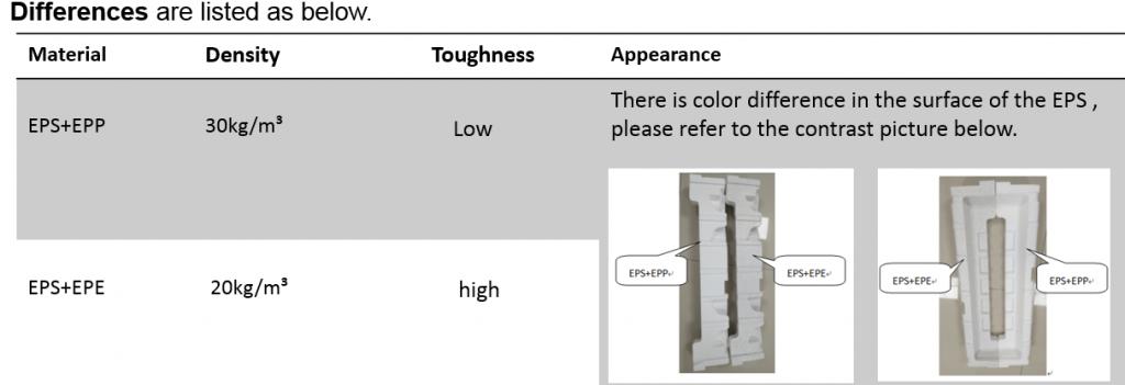 EPP材料改为EPE材料改善产品包装破损案例