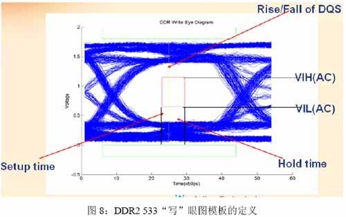 DDR DQS信号的处理