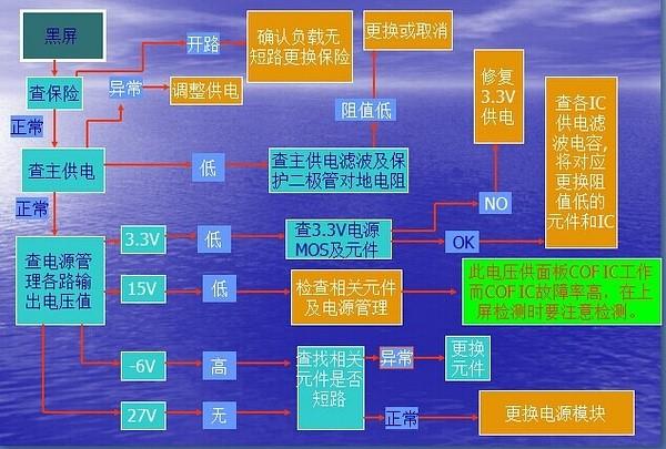 TCON板详细介绍