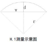 曲面液晶电视曲率、曲率半径测量方法