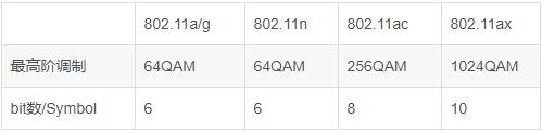 Wi-Fi 802.11各标准速率确认