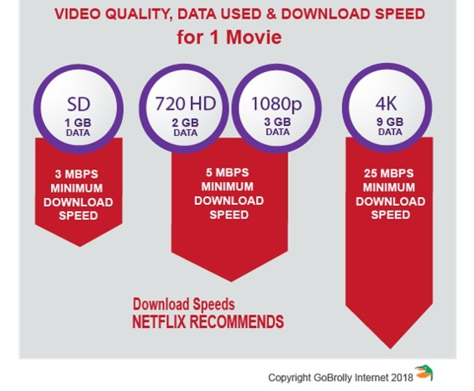 Minimum Speed Requirements for US Market Streaming Movies