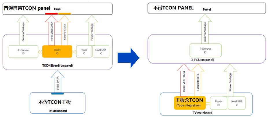 普通panel 切换为Tcon-less panel 后的画质对比