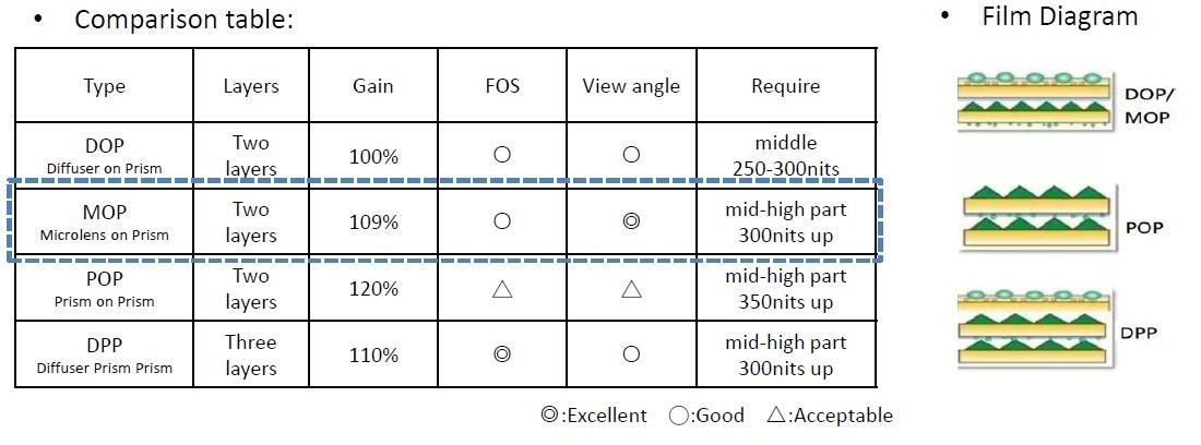 Microlens On Prism(MOP) performance Comparison